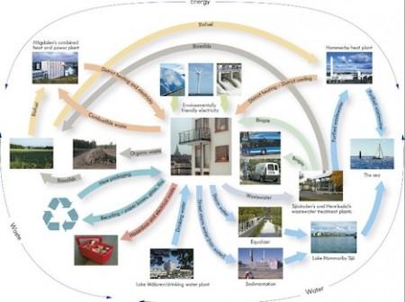 Hammarby Eco Model