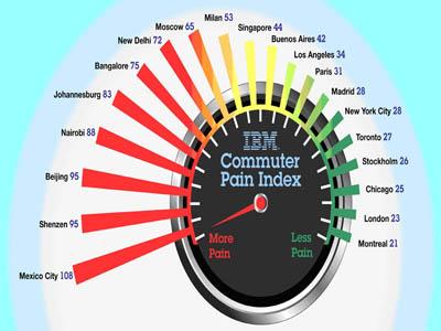 ibm commuter pain